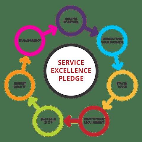 Q2 Serves - Services Excellence