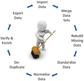 data-cleansing-services-steps